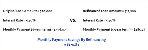 Monthly Savings By Refinancing Your Car Loan Example