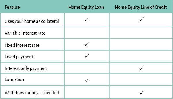 Features of Home Equity Loan compared to Home Equity Line of Credit