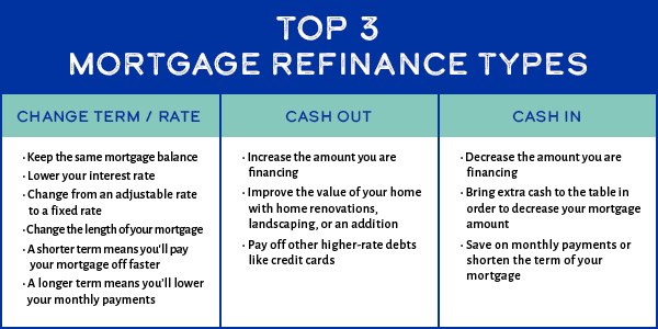 top 3 mortgage refinance types