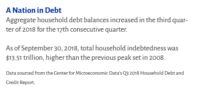 A Nation in Debt. Aggregate household debt balances increased in the third quarter of 2018 for the 17th consecutive quarter. As of September 30, 2018, total household indebtedness was $13.51 trillion, higher than the previous peak set in 2008. Data sourced from the Center for Microeconomic Data's Q3 2018 Household Debt and Credit Report.