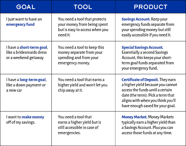Savings Tools Chart